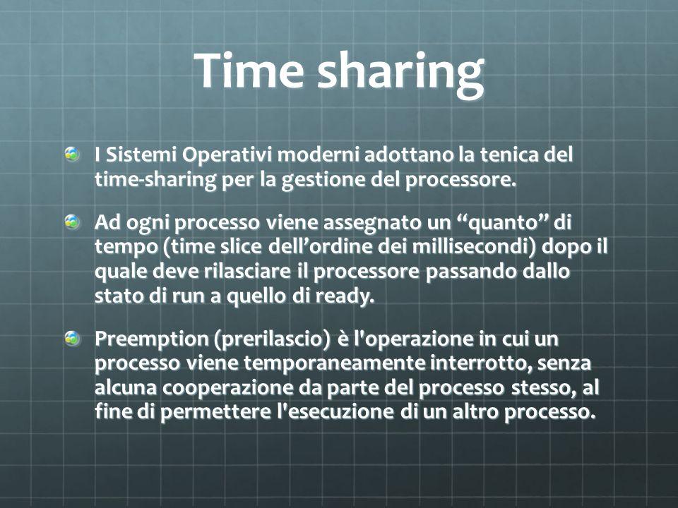 Time sharing I Sistemi Operativi moderni adottano la tenica del time-sharing per la gestione del processore. Ad ogni processo viene assegnato un quant