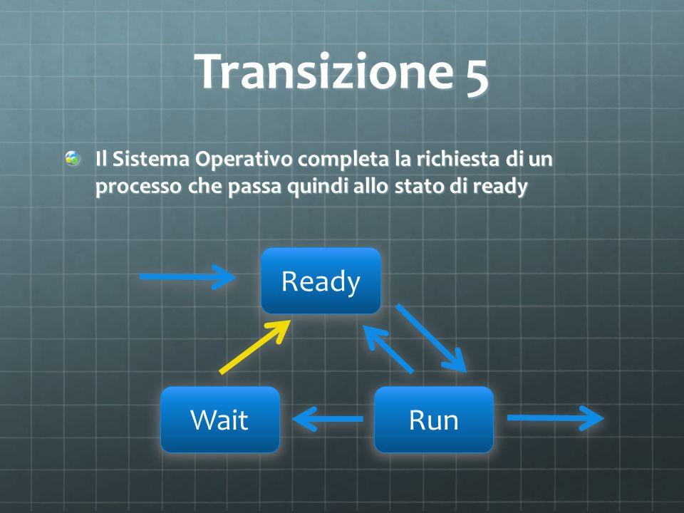 Transizione 5 Il Sistema Operativo completa la richiesta di un processo che passa quindi allo stato di ready Ready WaitRun