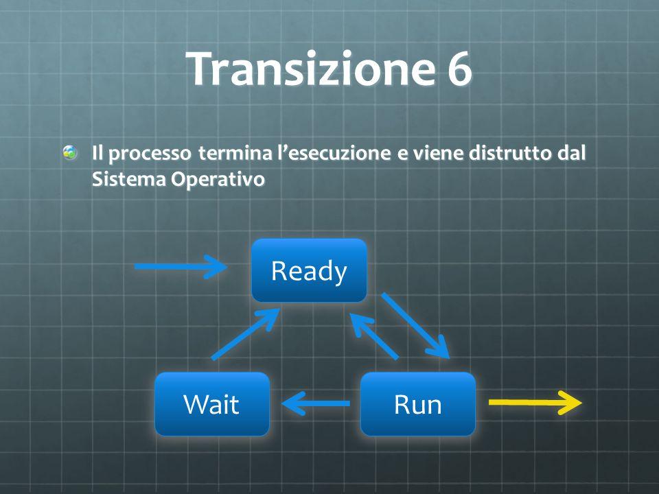 Transizione 6 Il processo termina lesecuzione e viene distrutto dal Sistema Operativo Ready WaitRun