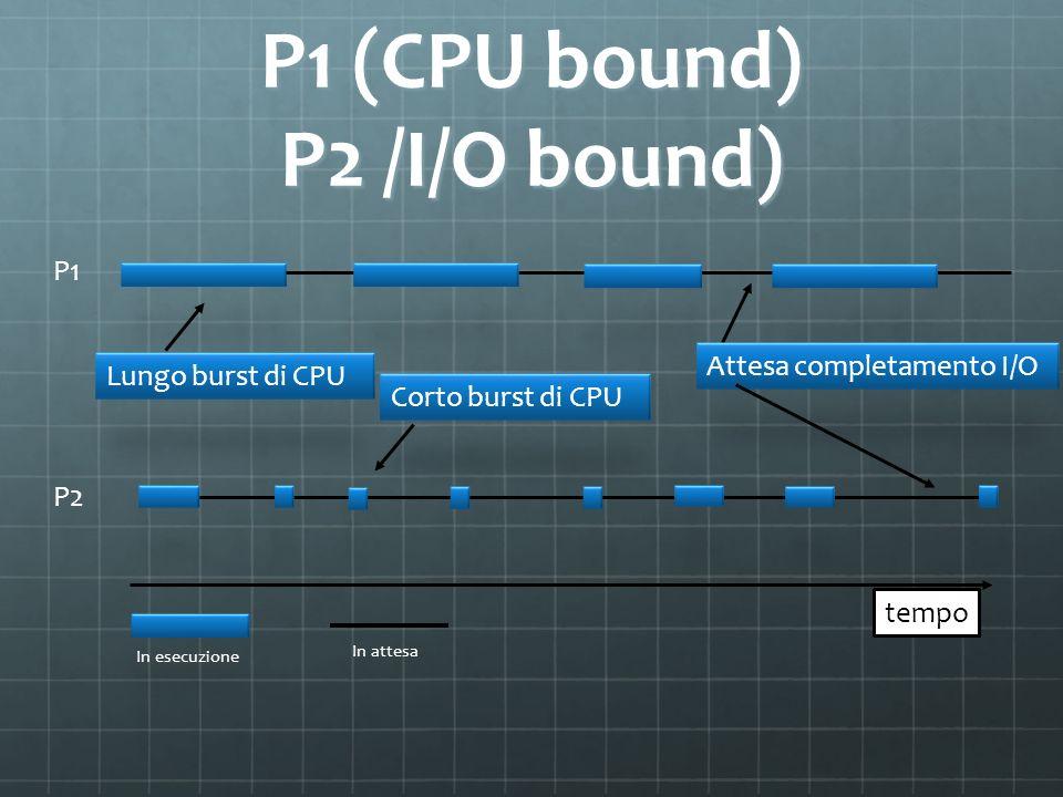 P1 (CPU bound) P2 /I/O bound) Lungo burst di CPU Attesa completamento I/O Corto burst di CPU tempo P1 P2 In esecuzione In attesa