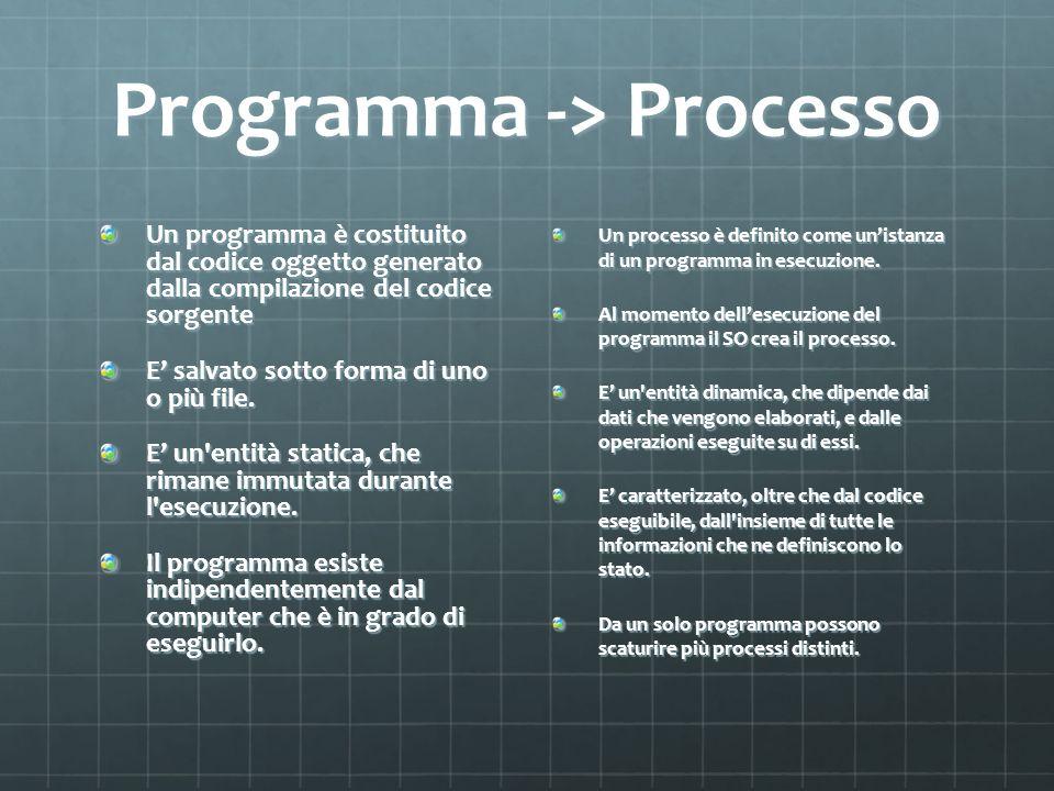 Programma -> Processo Un programma è costituito dal codice oggetto generato dalla compilazione del codice sorgente E salvato sotto forma di uno o più