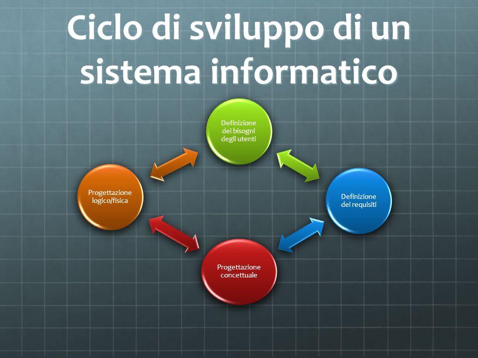 Definizione dei bisogni degli utenti Rilevare la natura e le caratteristiche dellesigenza che si intende risolvere con il sistema informatico.