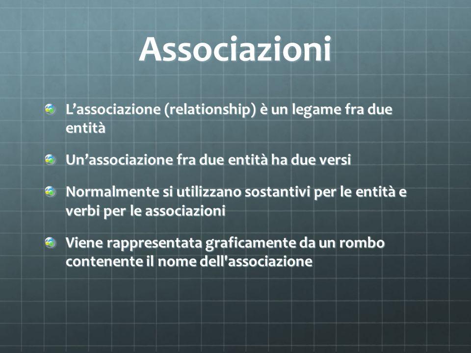Associazioni Lassociazione (relationship) è un legame fra due entità Unassociazione fra due entità ha due versi Normalmente si utilizzano sostantivi p