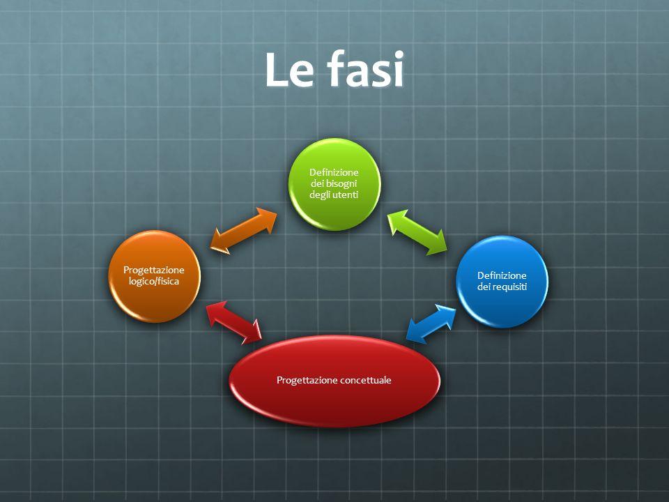 Le fasi Definizione dei bisogni degli utenti Definizione dei requisiti Progettazione concettuale Progettazione logico/fisica