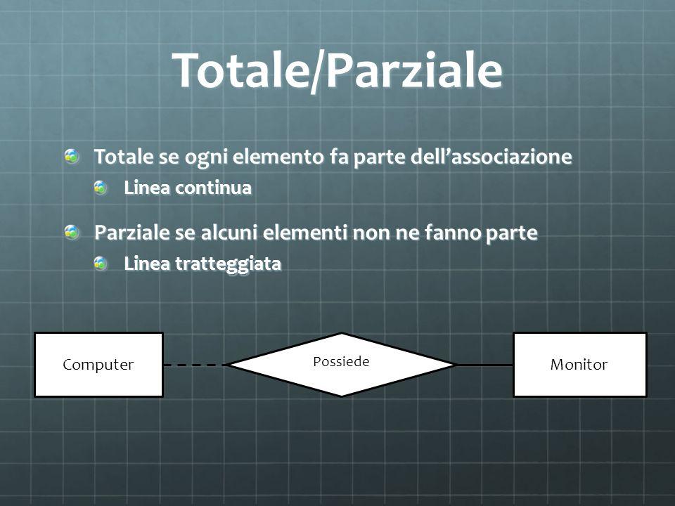Totale/Parziale Totale se ogni elemento fa parte dellassociazione Linea continua Parziale se alcuni elementi non ne fanno parte Linea tratteggiata Pos
