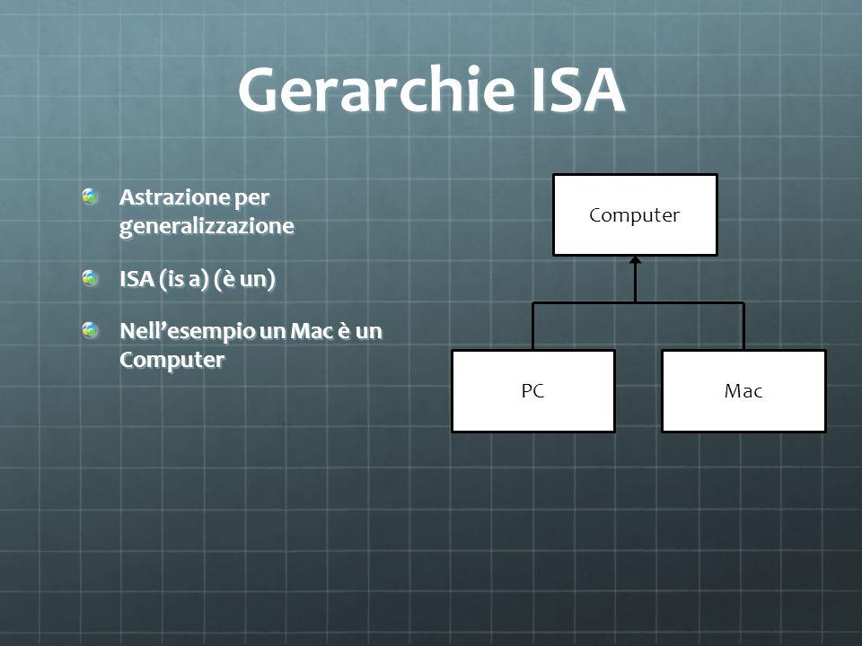 Gerarchie ISA Astrazione per generalizzazione ISA (is a) (è un) Nellesempio un Mac è un Computer Computer PCMac