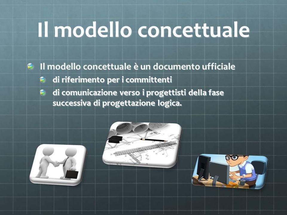 Il modello concettuale Il modello concettuale è un documento ufficiale di riferimento per i committenti di comunicazione verso i progettisti della fas