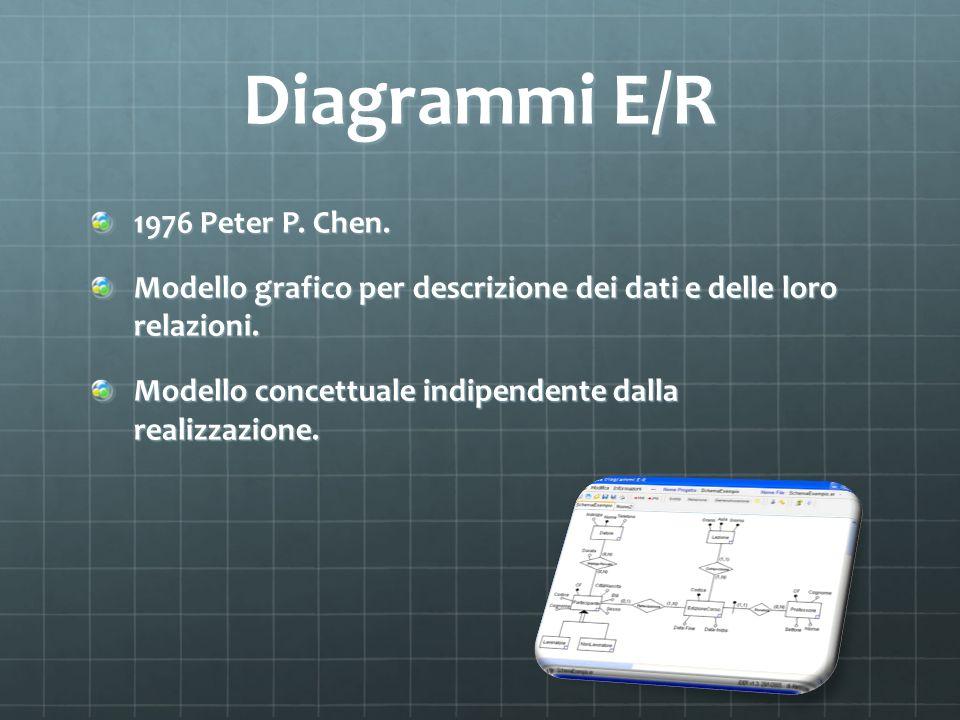 Diagrammi E/R 1976 Peter P. Chen. Modello grafico per descrizione dei dati e delle loro relazioni. Modello concettuale indipendente dalla realizzazion