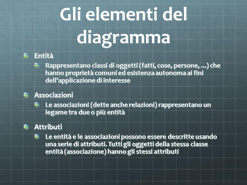 Gli elementi del diagramma Entità Rappresentano classi di oggetti (fatti, cose, persone,...) che hanno proprietà comuni ed esistenza autonoma ai fini