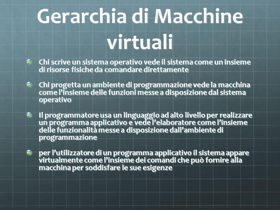 Gerarchia di Macchine virtuali Chi scrive un sistema operativo vede il sistema come un insieme di risorse fisiche da comandare direttamente Chi proget