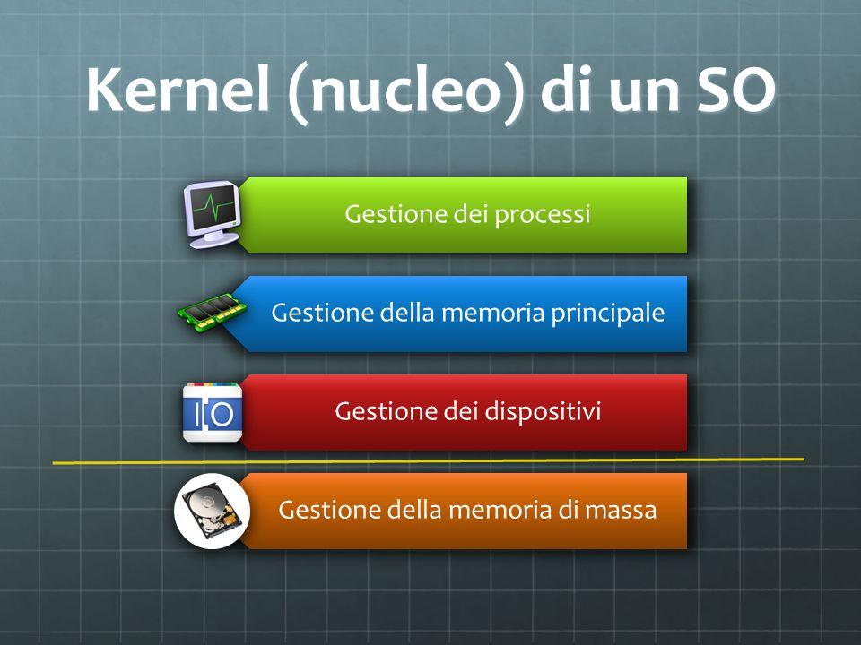 Kernel (nucleo) di un SO Gestione dei processi Gestione della memoria principale Gestione dei dispositivi Gestione della memoria di massa