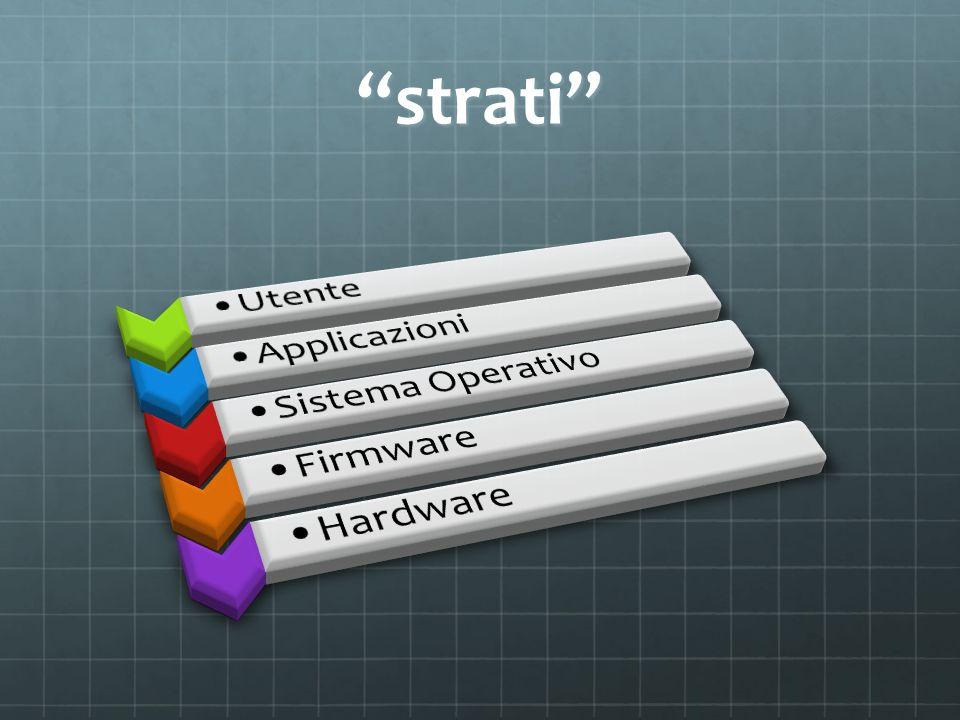 firmware Il firmware è un programma integrato direttamente in un componente elettronico nel senso più vasto del termine (integrati, schede elettroniche, periferiche).