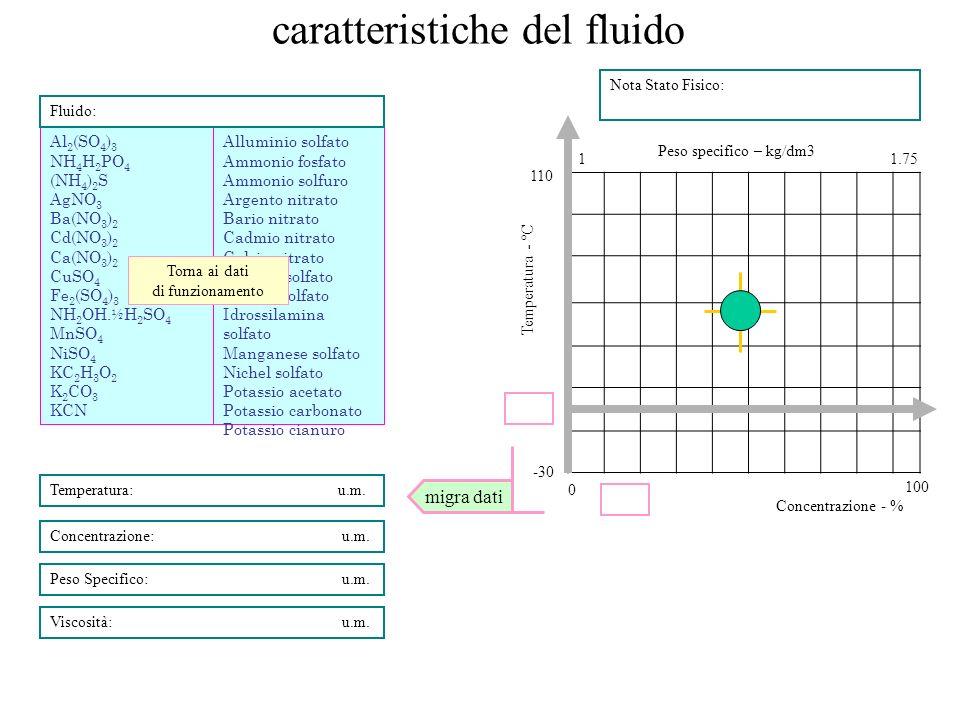 caratteristiche del fluido Viscosità: u.m. Peso Specifico: u.m. Concentrazione: u.m. Temperatura:u.m. Al 2 (SO 4 ) 3 NH 4 H 2 PO 4 (NH 4 ) 2 S AgNO 3