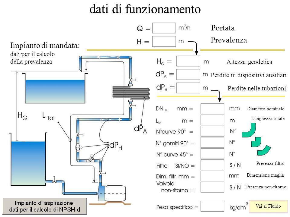 dati di funzionamento Portata Prevalenza Altezza geodetica Perdite in dispositivi ausiliari Perdite nelle tubazioni Diametro nominale Lunghezza totale
