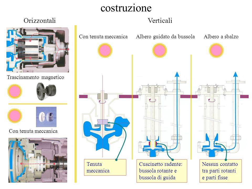costruzione Trascinamento magnetico Con tenuta meccanica OrizzontaliVerticali Albero a sbalzoAlbero guidato da bussola Nessun contatto tra parti rotan