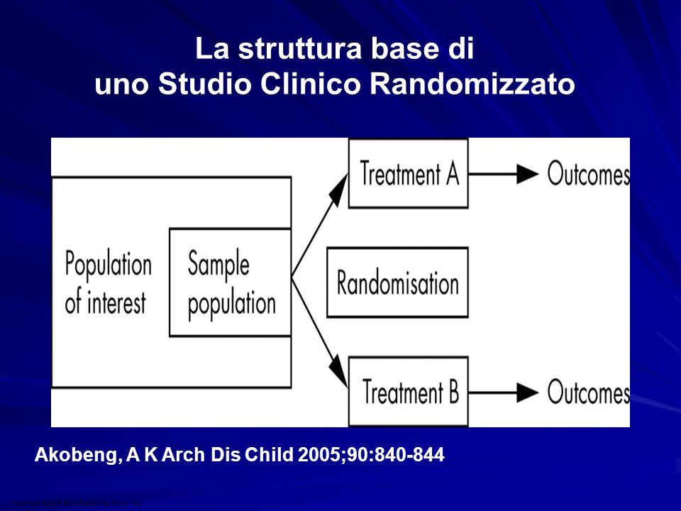 Copyright ©2005 BMJ Publishing Group Ltd. Akobeng, A K Arch Dis Child 2005;90:840-844 La struttura base di uno Studio Clinico Randomizzato