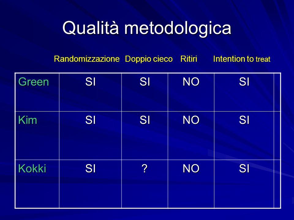Qualità metodologica GreenSISINOSI KimSISINOSI KokkiSI?NOSI Randomizzazione Doppio cieco Ritiri Intention to treat