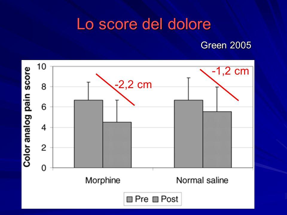 Lo score del dolore Green 2005 -2,2 cm -1,2 cm