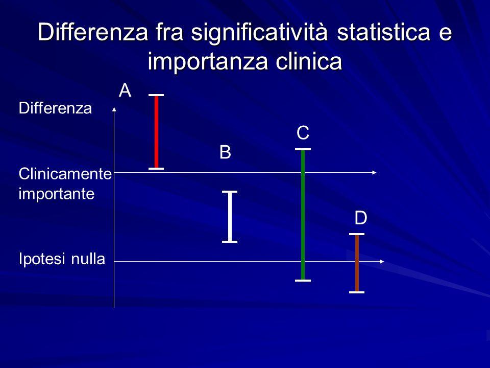 Differenza fra significatività statistica e importanza clinica Clinicamente importante Ipotesi nulla A B C D Differenza