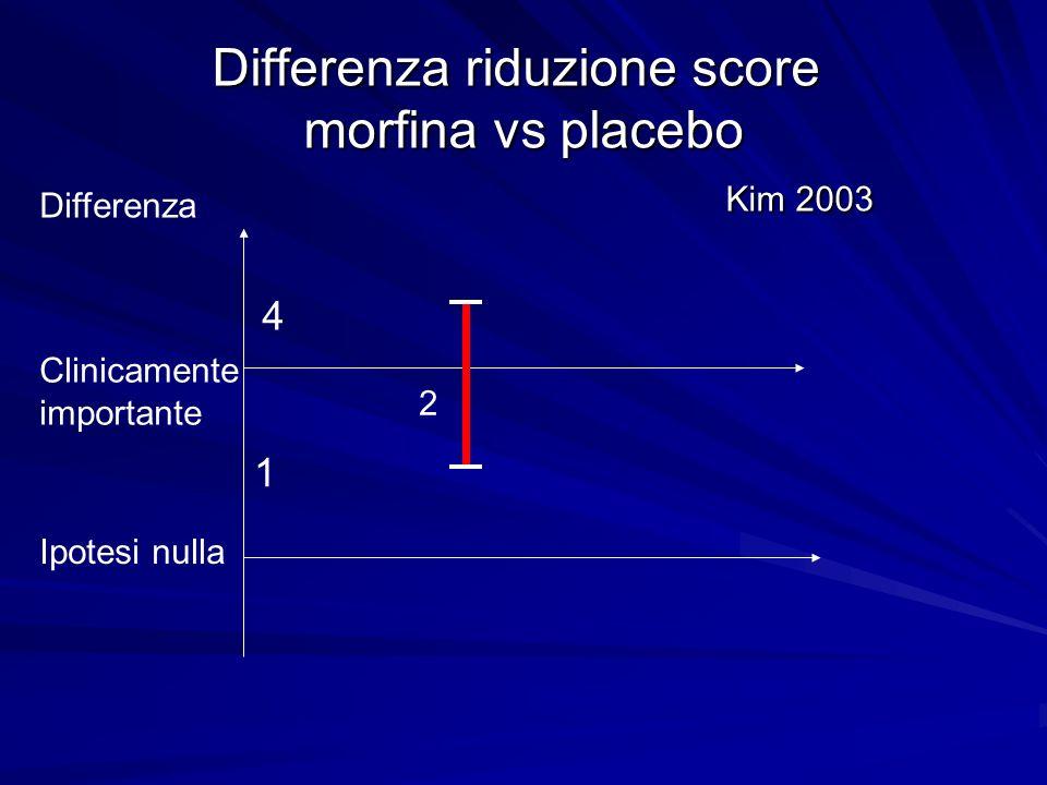 Differenza riduzione score morfina vs placebo Kim 2003 Clinicamente importante Ipotesi nulla 4 1 2 Differenza