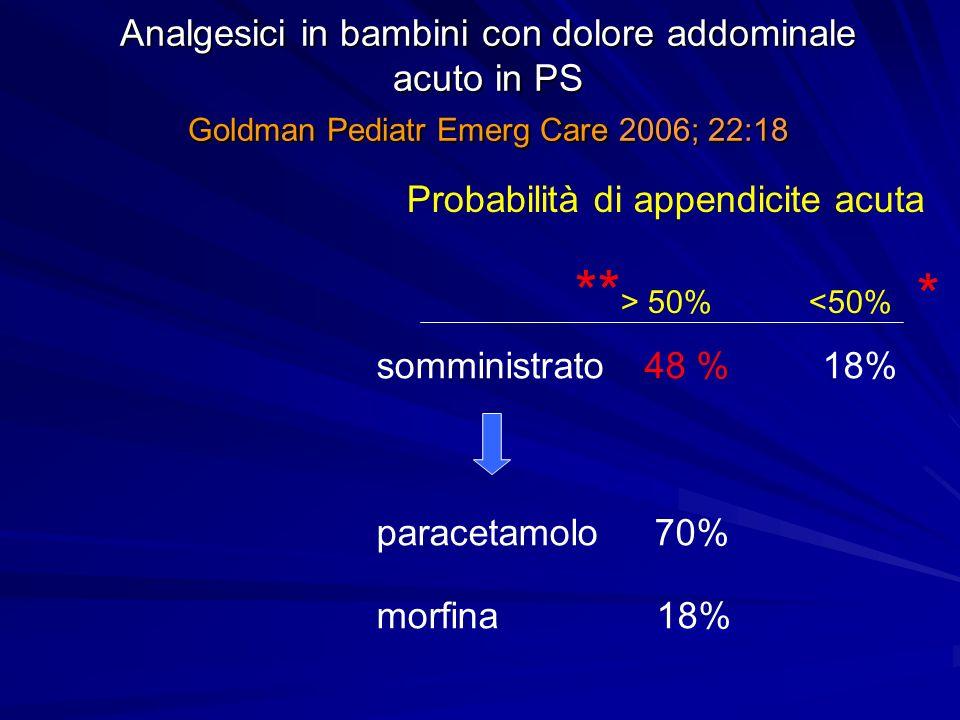 Analgesici in bambini con dolore addominale acuto in PS Goldman Pediatr Emerg Care 2006; 22:18 Probabilità di appendicite acuta ** > 50% <50% somminis
