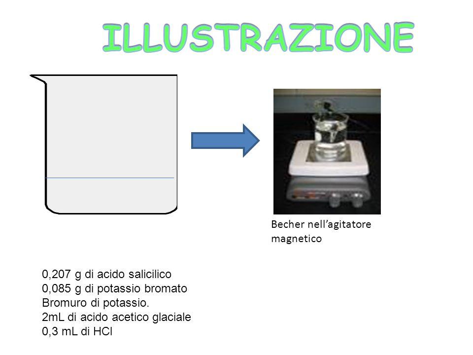 Becher nellagitatore magnetico 0,207 g di acido salicilico 0,085 g di potassio bromato Bromuro di potassio. 2mL di acido acetico glaciale 0,3 mL di HC