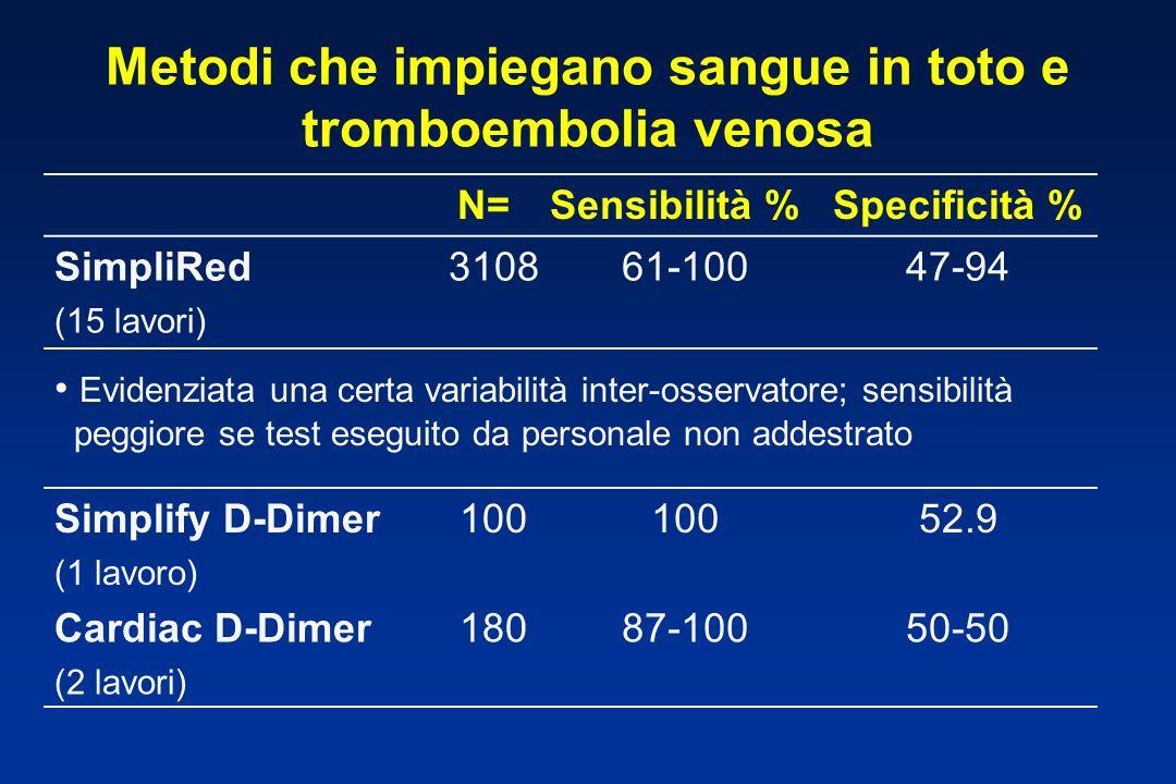 N=Sensibilità %Specificità % SimpliRed (15 lavori) 310861-10047-94 Metodi che impiegano sangue in toto e tromboembolia venosa Evidenziata una certa va