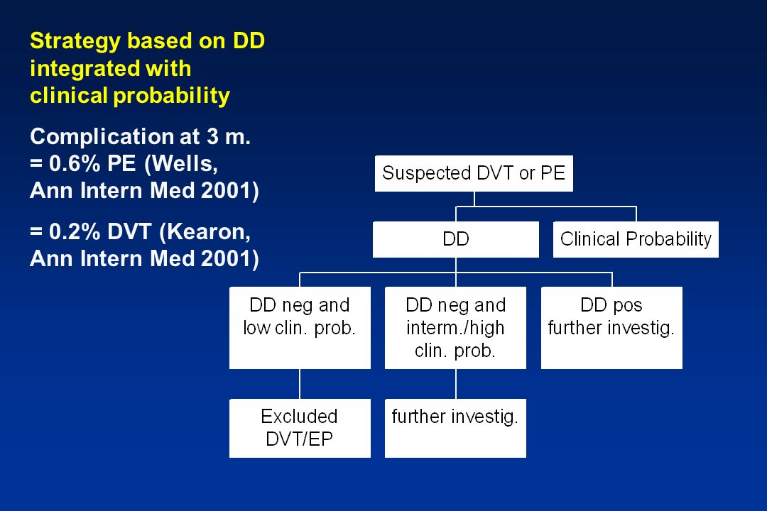 Strategy based on DD integrated with clinical probability Complication at 3 m. = 0.6% PE (Wells, Ann Intern Med 2001) = 0.2% DVT (Kearon, Ann Intern M