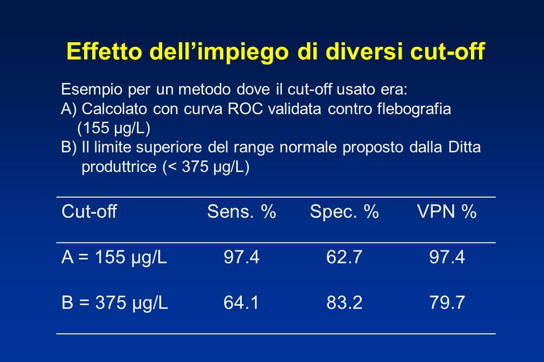 Effetto dellimpiego di diversi cut-off Esempio per un metodo dove il cut-off usato era: A) Calcolato con curva ROC validata contro flebografia (155 µg