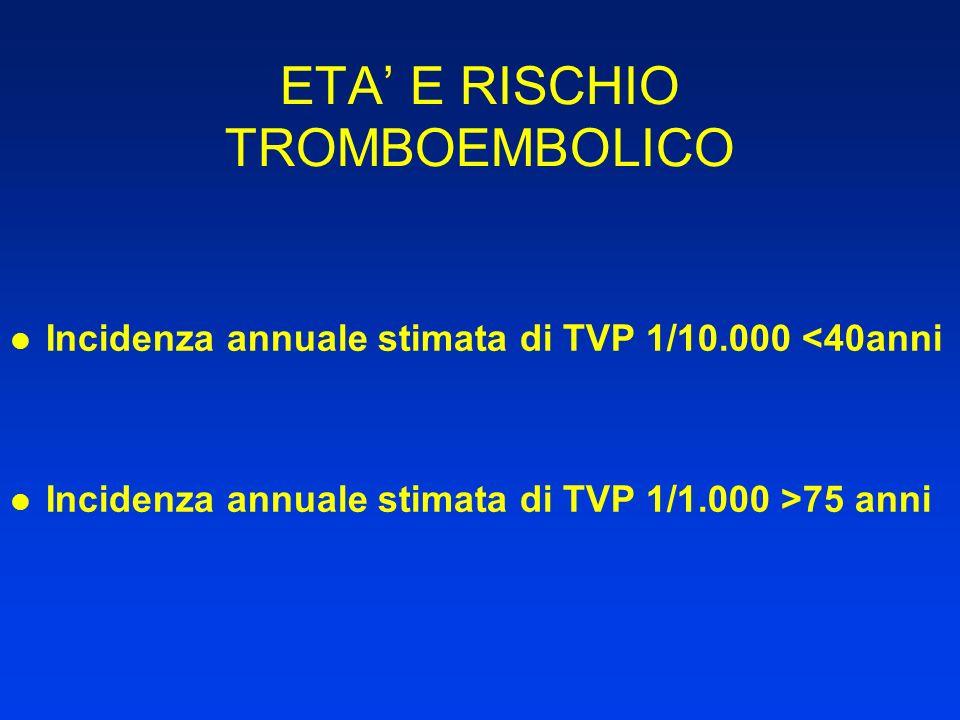 ETA E RISCHIO TROMBOEMBOLICO Incidenza annuale stimata di TVP 1/10.000 <40anni Incidenza annuale stimata di TVP 1/1.000 >75 anni