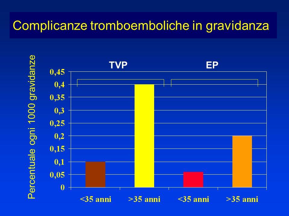 Percentuale ogni 1000 gravidanze TVPEP Complicanze tromboemboliche in gravidanza