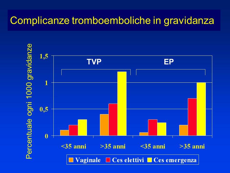 TVPEP Complicanze tromboemboliche in gravidanza Percentuale ogni 1000 gravidanze