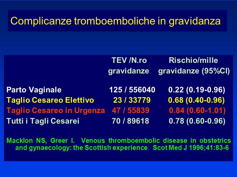 TEV /N.ro Rischio/mille gravidanze gravidanze (95%CI) Parto Vaginale 125 / 556040 0.22 (0.19-0.96) Taglio Cesareo Elettivo 23 / 33779 0.68 (0.40-0.96)