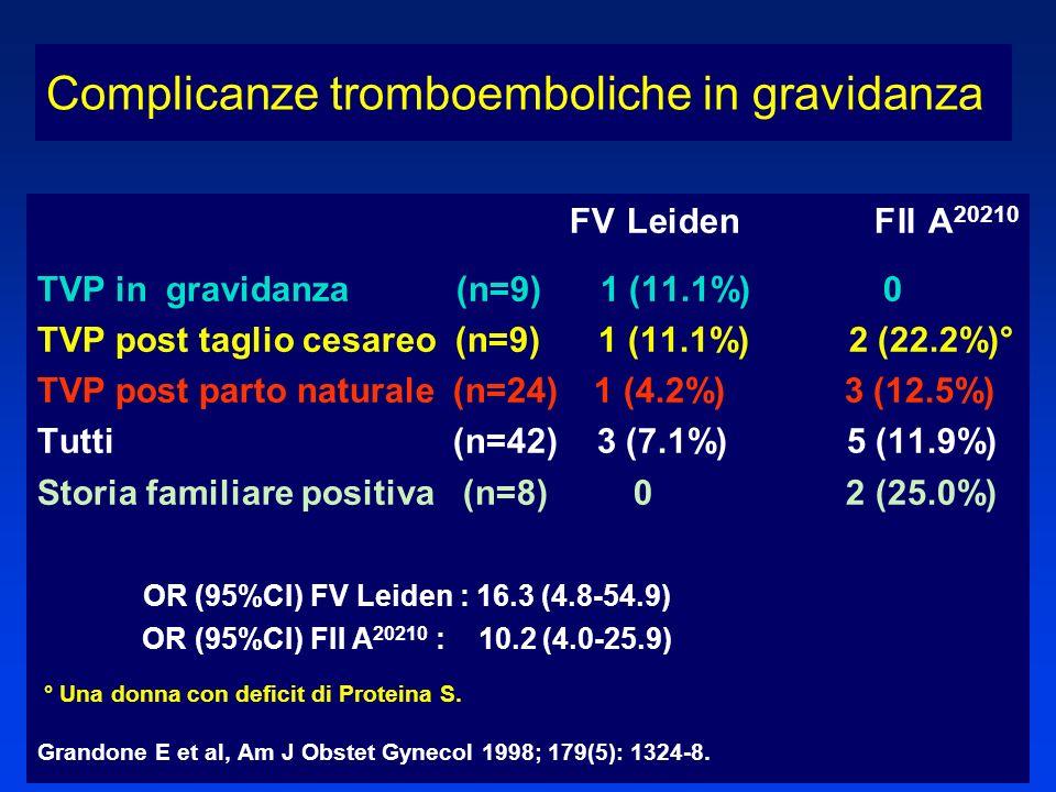 FV Leiden FII A 20210 TVP in gravidanza (n=9) 1 (11.1%) 0 TVP post taglio cesareo (n=9) 1 (11.1%) 2 (22.2%)° TVP post parto naturale (n=24) 1 (4.2%) 3