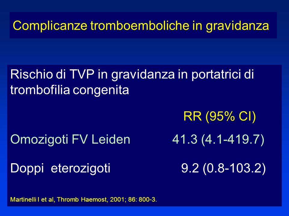 Rischio di TVP in gravidanza in portatrici di trombofilia congenita RR (95% CI) Omozigoti FV Leiden 41.3 (4.1-419.7) Doppi eterozigoti 9.2 (0.8-103.2)