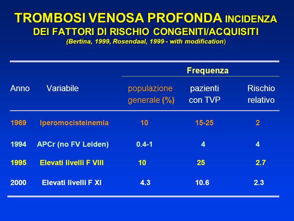TROMBOSI VENOSA PROFONDA INCIDENZA DEI FATTORI DI RISCHIO CONGENITI/ACQUISITI (Bertina, 1999, Rosendaal, 1999 - with modification) Frequenza Anno Vari