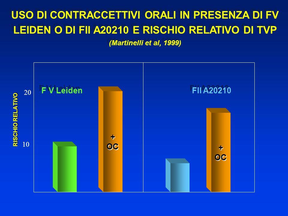 USO DI CONTRACCETTIVI ORALI IN PRESENZA DI FV LEIDEN O DI FII A20210 E RISCHIO RELATIVO DI TVP (Martinelli et al, 1999) USO DI CONTRACCETTIVI ORALI IN