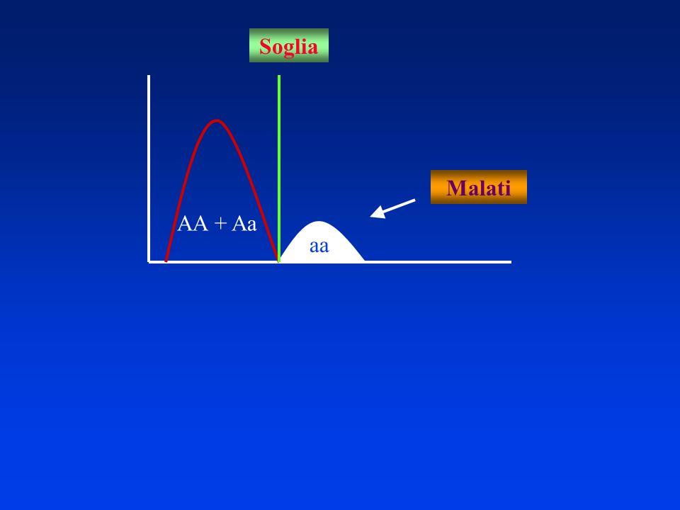 AA + Aa aa Malati Soglia