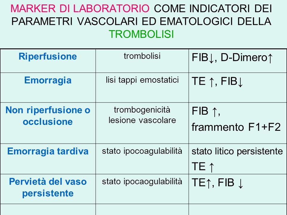MARKER DI LABORATORIO COME INDICATORI DEI PARAMETRI VASCOLARI ED EMATOLOGICI DELLA TROMBOLISI Riperfusione trombolisi FIB, D-Dimero Emorragia lisi tappi emostatici TE, FIB Non riperfusione o occlusione trombogenicità lesione vascolare FIB, frammento F1+F2 Emorragia tardiva stato ipocoagulabilità stato litico persistente TE Pervietà del vaso persistente stato ipocaogulabilità TE, FIB