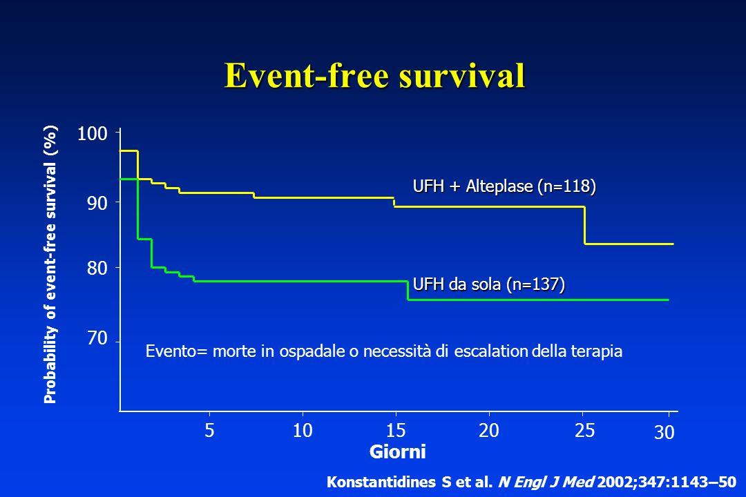 UFH + Alteplase (n = 118) UFH da sola (n = 137) Evento= morte in ospadale o necessità di escalation della terapia 70 80 90 100 5101520 25 30 Probabili