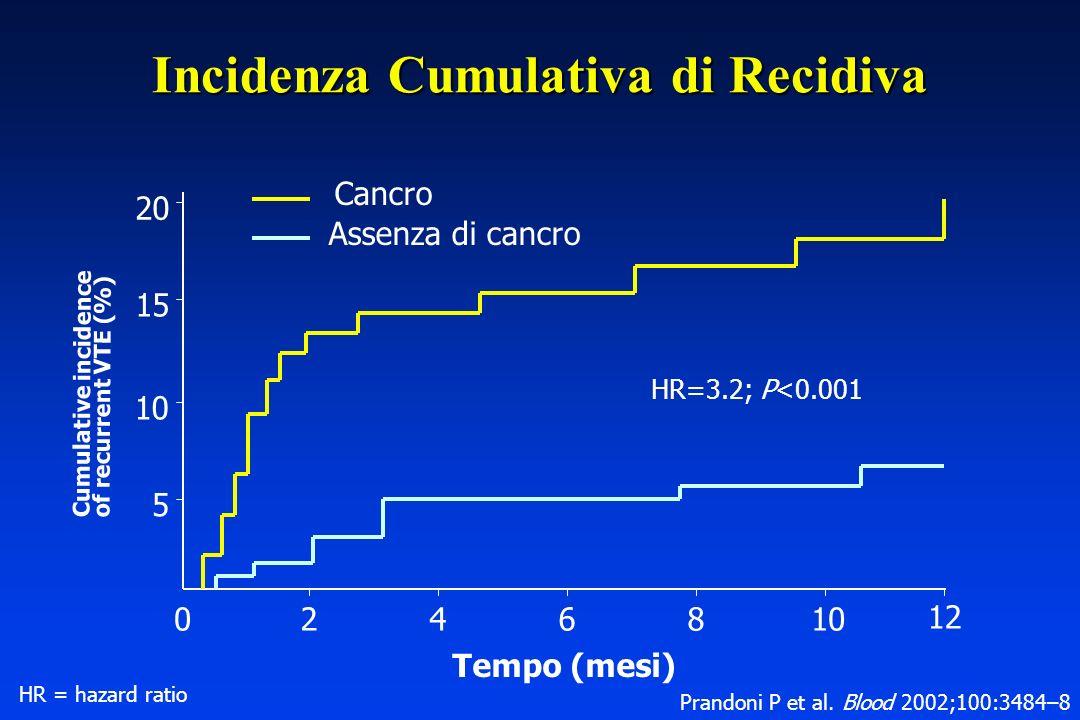 Incidenza Cumulativa di Recidiva 5 10 15 20 246810 12 Cancro Assenza di cancro Tempo (mesi) HR=3.2; P<0.001 0 Cumulative incidence of recurrent VTE (%