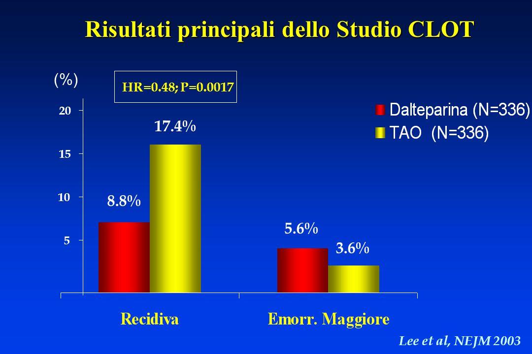 (%) 8.8% 17.4% 5.6% 3.6% Risultati principali dello Studio CLOT 5 10 15 20 HR=0.48; P=0.0017 Lee et al, NEJM 2003