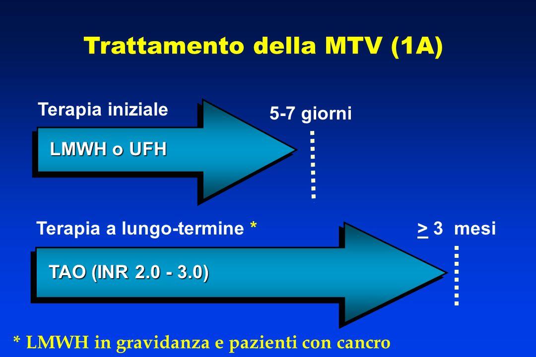 TAO (INR 2.0 - 3.0) > 3 mesi LMWH o UFH 5-7 giorni Terapia iniziale Terapia a lungo-termine * Trattamento della MTV (1A) * LMWH in gravidanza e pazien