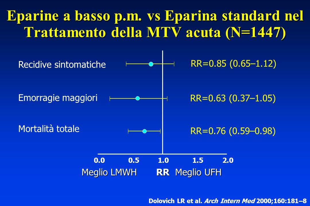 Recidive sintomatiche Emorragie maggiori Mortalità totale RR=0.85 (0.65–1.12) RR=0.63 (0.37–1.05) RR=0.76 (0.59–0.98) Meglio LMWH RR Meglio UFH 0.00.5