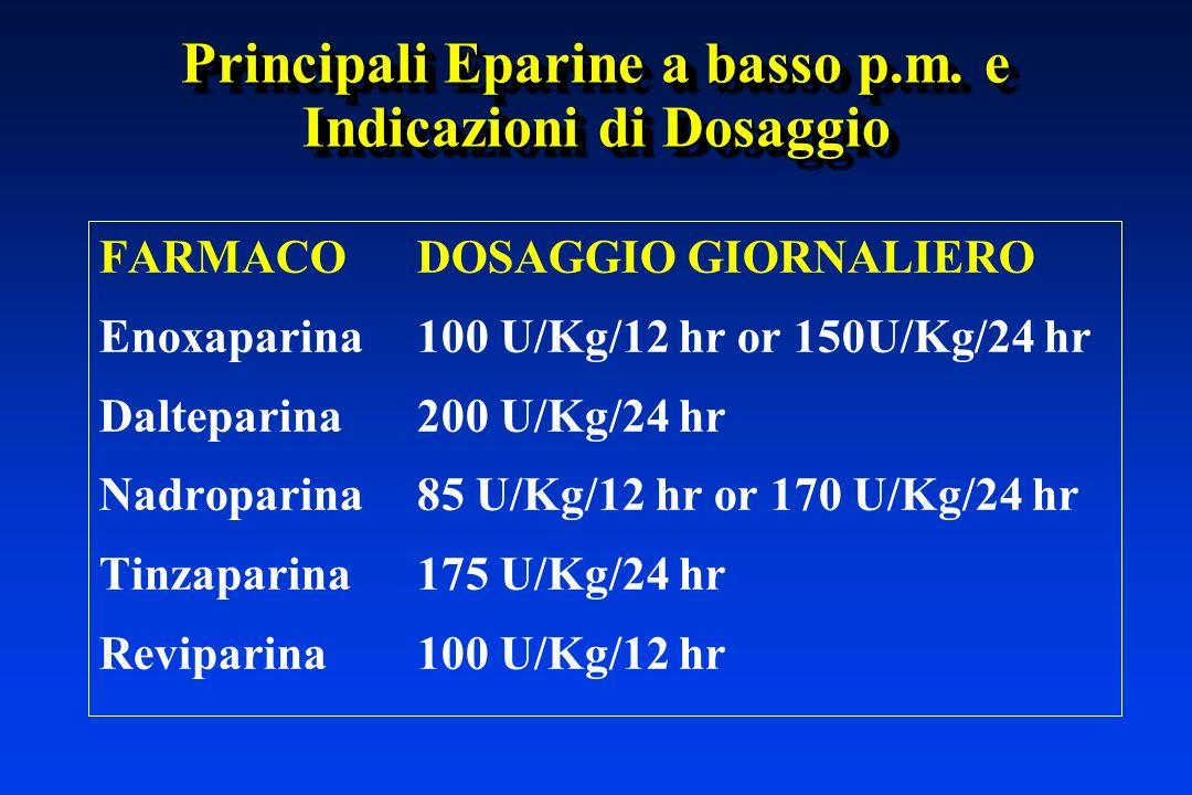 Principali Eparine a basso p.m. e Indicazioni di Dosaggio FARMACODOSAGGIO GIORNALIERO Enoxaparina100 U/Kg/12 hr or 150U/Kg/24 hr Dalteparina200 U/Kg/2
