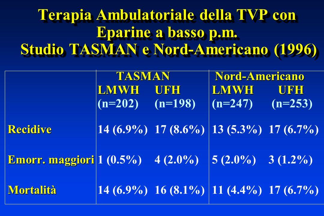 Terapia Ambulatoriale della TVP con Eparine a basso p.m. Studio TASMAN e Nord-Americano (1996) TASMAN Nord-Americano LMWHUFHLMWH UFH (n=202)(n=198)(n=