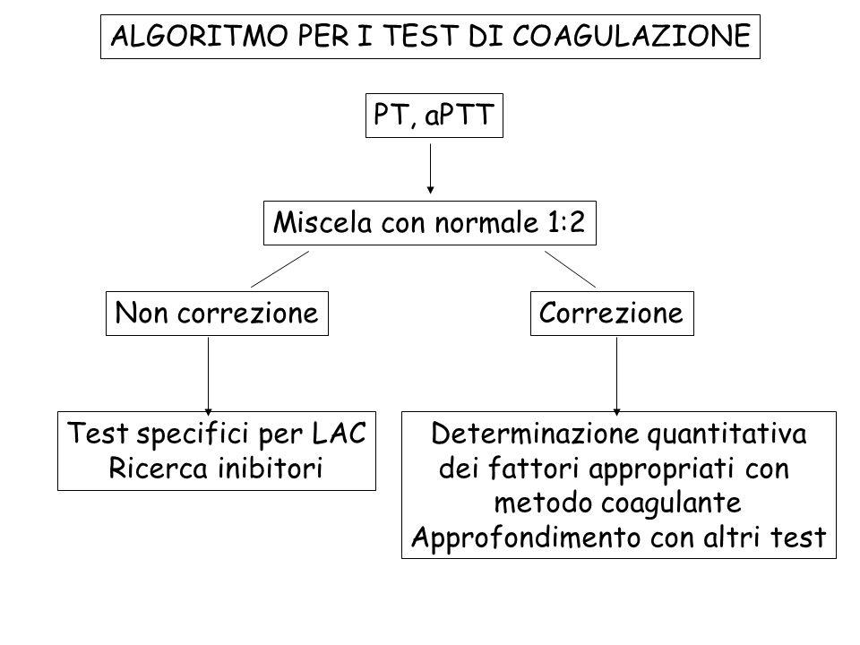 ALGORITMO PER I TEST DI COAGULAZIONE PT, aPTT Miscela con normale 1:2 Test specifici per LAC Ricerca inibitori Determinazione quantitativa dei fattori