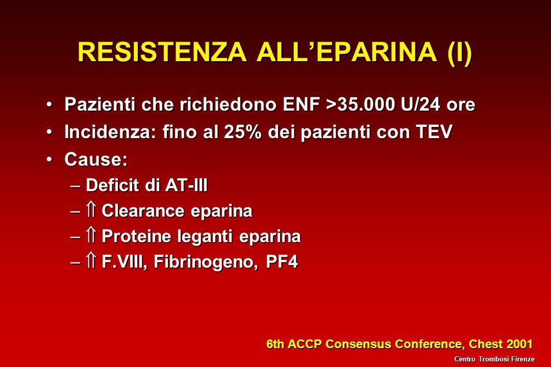 RESISTENZA ALLEPARINA (I) Pazienti che richiedono ENF >35.000 U/24 orePazienti che richiedono ENF >35.000 U/24 ore Incidenza: fino al 25% dei pazienti