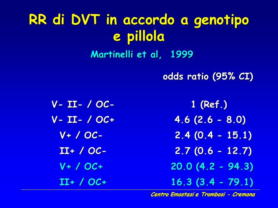 Centro Emostasi e Trombosi - Cremona odds ratio (95% CI) odds ratio (95% CI) V- II- / OC- 1 (Ref.) V- II- / OC+ 4.6 (2.6 - 8.0) V+ / OC- 2.4 (0.4 - 15