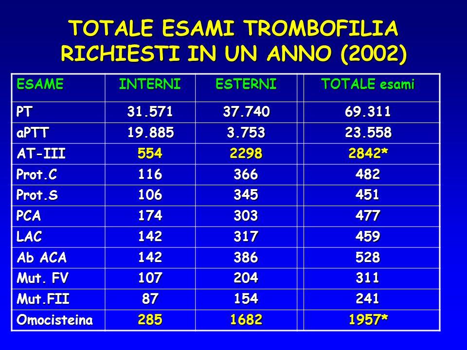 TOTALE ESAMI TROMBOFILIA RICHIESTI IN UN ANNO (2002) ESAMEINTERNIESTERNI TOTALE esami PT31.57137.74069.311 aPTT19.8853.75323.558 AT-III55422982842* Pr
